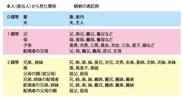 二親等までの続柄の表記例