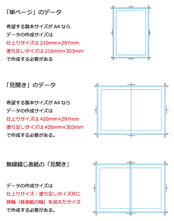 単ページ・見開き・無線綴じ表紙では作成サイズが変わるのことに注意