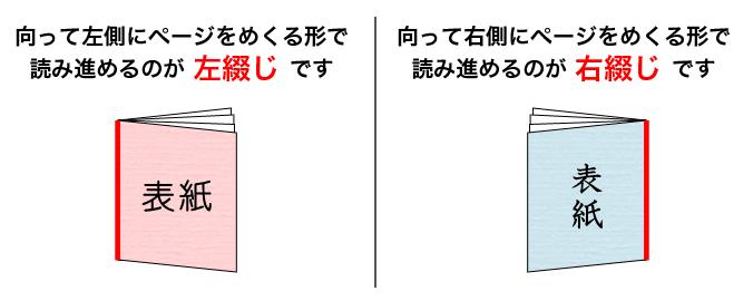 ページを左にめくって進めるのが左綴じ。右にめくって進めるのが右綴じ。